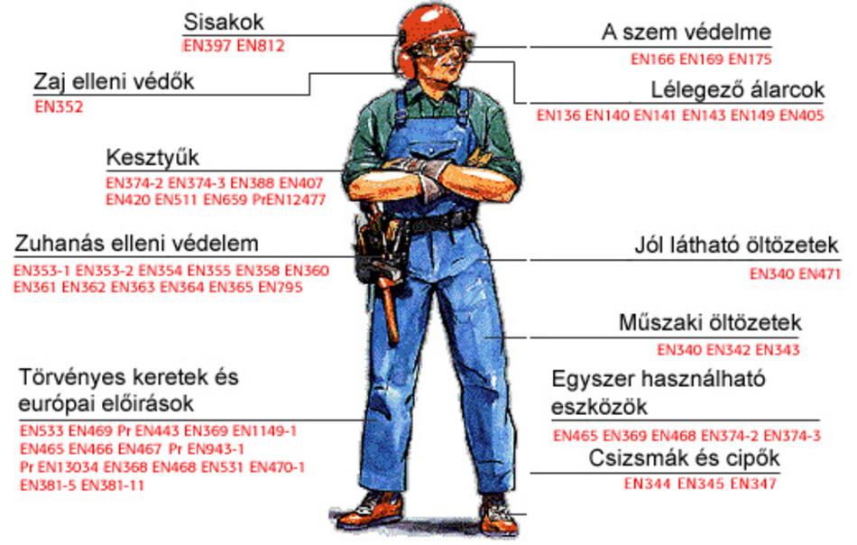 A munkavédelem hatósági ellenőrzése