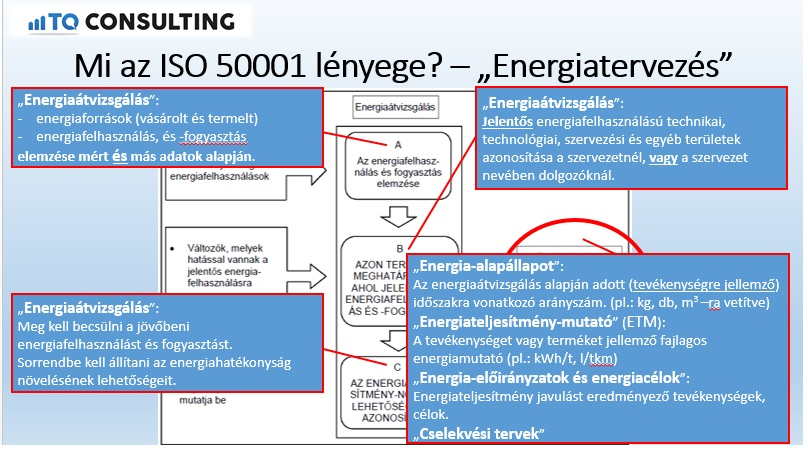 ISO 50001 és energetikai audit RAJZOSAN, KÉPESEN!