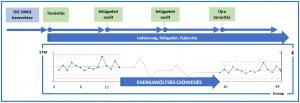 ISO 50001 jobb az energetikai auditnál
