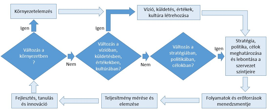 ISO 9001 PDCA